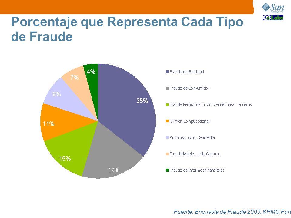Fuente: Encuesta de Fraude 2003. KPMG Forensic Porcentaje que Representa Cada Tipo de Fraude