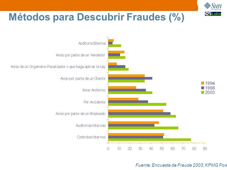 Fuente: Encuesta de Fraude 2003. KPMG Forensic Métodos para Descubrir Fraudes (%)