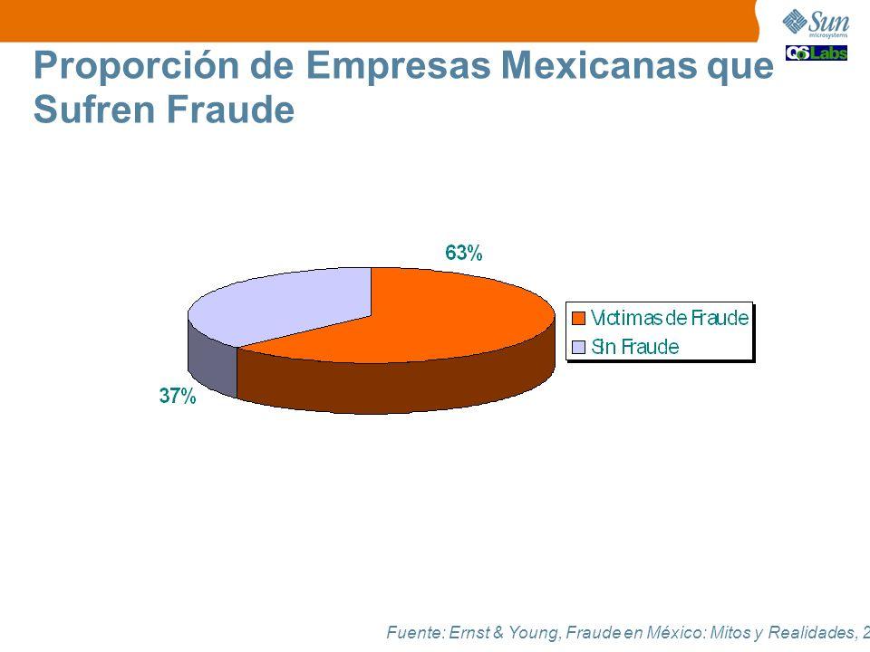 Fuente: Ernst & Young, Fraude en México: Mitos y Realidades, 2006. Proporción de Empresas Mexicanas que Sufren Fraude
