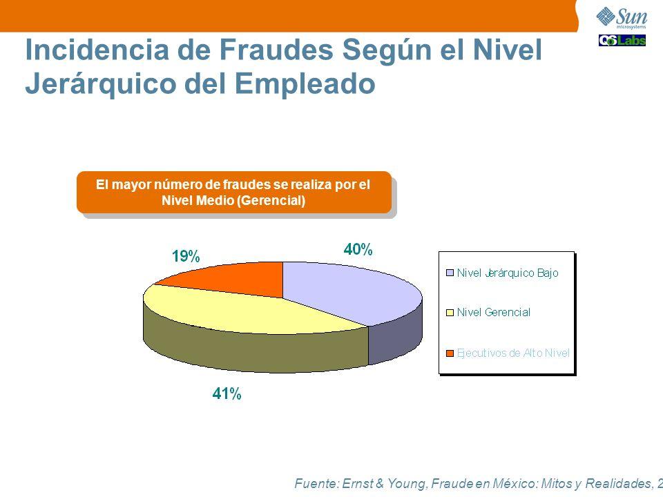Fuente: Ernst & Young, Fraude en México: Mitos y Realidades, 2006. El mayor número de fraudes se realiza por el Nivel Medio (Gerencial) Incidencia de