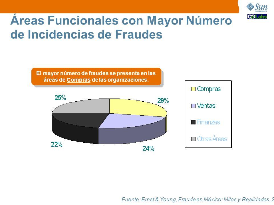 Fuente: Ernst & Young, Fraude en México: Mitos y Realidades, 2006. El mayor número de fraudes se presenta en las áreas de Compras de las organizacione