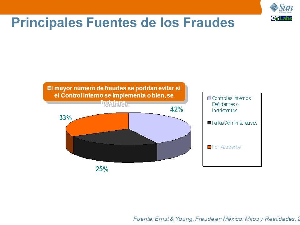 Fuente: Ernst & Young, Fraude en México: Mitos y Realidades, 2006. El mayor número de fraudes se podrían evitar si el Control Interno se implementa o
