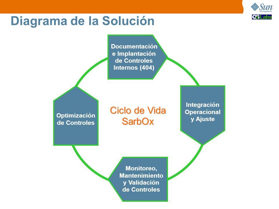 Diagrama de la Solución Documentación e Implantación de Controles Internos (404) Integración Operacional y Ajuste Monitoreo, Mantenimiento y Validació