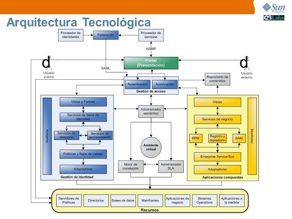 Arquitectura Tecnológica dd
