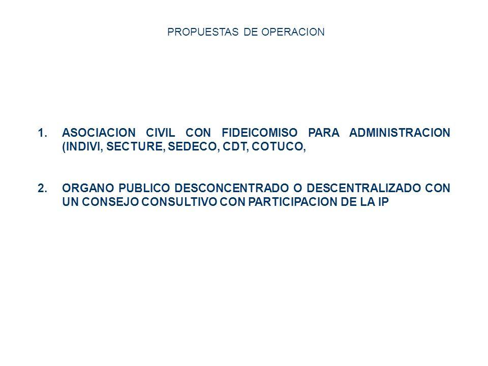 PROPUESTAS DE OPERACION 1.ASOCIACION CIVIL CON FIDEICOMISO PARA ADMINISTRACION (INDIVI, SECTURE, SEDECO, CDT, COTUCO, 2.ORGANO PUBLICO DESCONCENTRADO