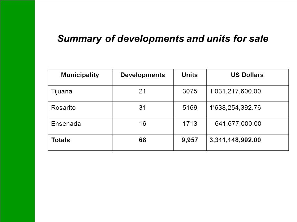 Summary of developments and units for sale MunicipalityDevelopmentsUnitsUS Dollars Tijuana2130751031,217,600.00 Rosarito3151691638,254,392.76 Ensenada