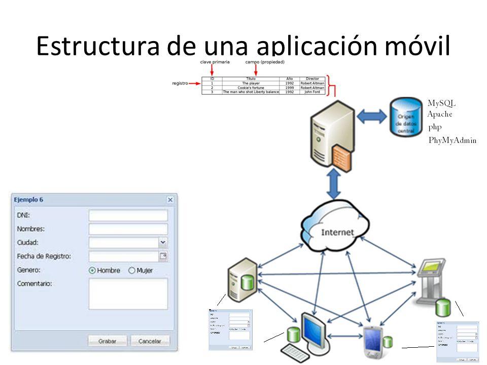 Estructura de una aplicación móvil