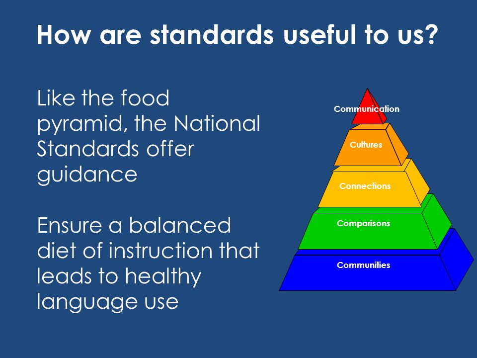 How are standards useful to us? Communities Cultures Connections Comparisons Communication Like the food pyramid, the National Standards offer guidanc