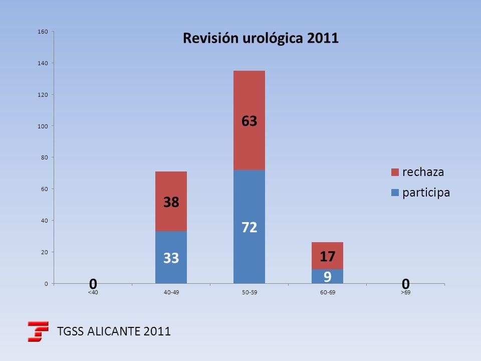 TGSS ALICANTE 2011