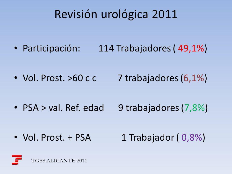 Revisión urológica 2011 Participación: 114 Trabajadores ( 49,1%) Vol. Prost. >60 c c 7 trabajadores (6,1%) PSA > val. Ref. edad 9 trabajadores (7,8%)