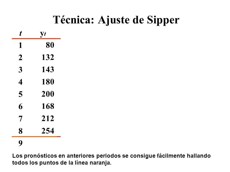 Técnica: Ajuste de Sipper tytyt ŷtŷt etet |e t |et2et2 |e t |/y t 180105,7 2132124,435 122528% 3143143,1-242457623% 4180161,862 384438% 5200180,5-3333