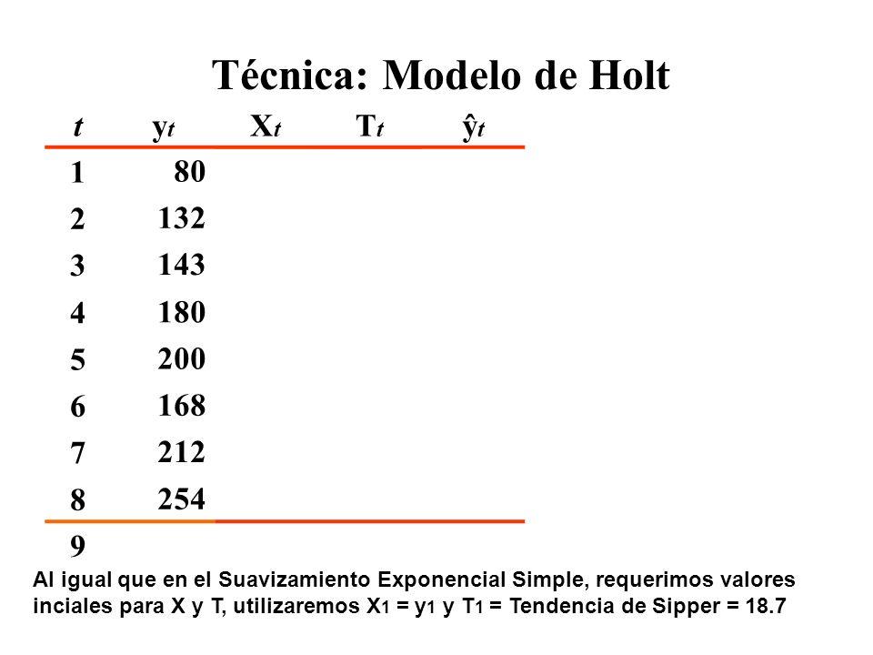 Técnica: Modelo de Holt tytyt XtXt TtTt ŷtŷt 180 18.7 2132 3143 4180 5200 6168 7212 8254 997 0,015,7342,810,8% Al igual que en el Suavizamiento Expone