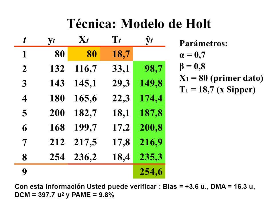 Técnica: Modelo de Holt tytyt XtXt TtTt ŷtŷt 180 18,7 2132116,733,198,7 3143145,129,3149,8 4180165,622,3174,4 5200182,718,1187,8 6168199,717,2200,8 72