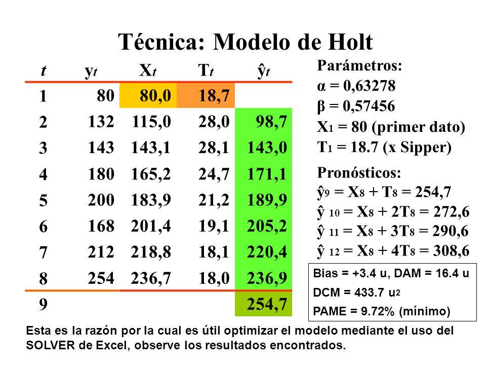 Técnica: Modelo de Holt tytyt XtXt TtTt ŷtŷt 18080,018,7 2132115,028,098,7 3143143,128,1143,0 4180165,224,7171,1 5200183,921,2189,9 6168201,419,1205,2