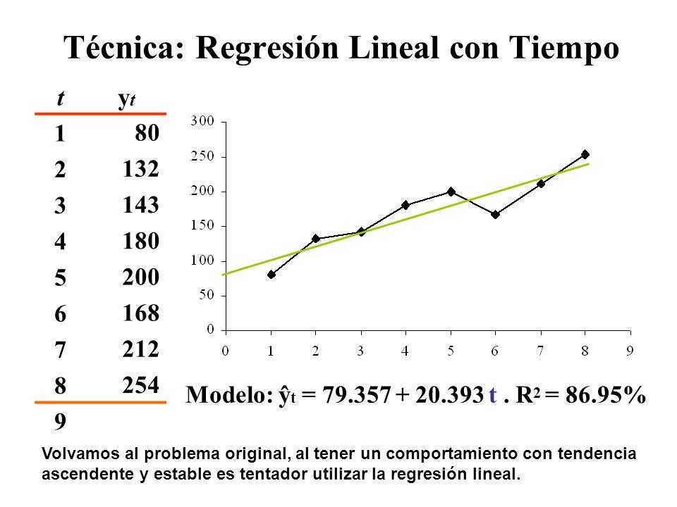 Técnica: Regresión Lineal con Tiempo tytyt ŷtŷt etet |e t |et2et2 |e t |/y t 180 21329235 122528% 3143127-242457623% 418010362 384438% 5200165-3333108