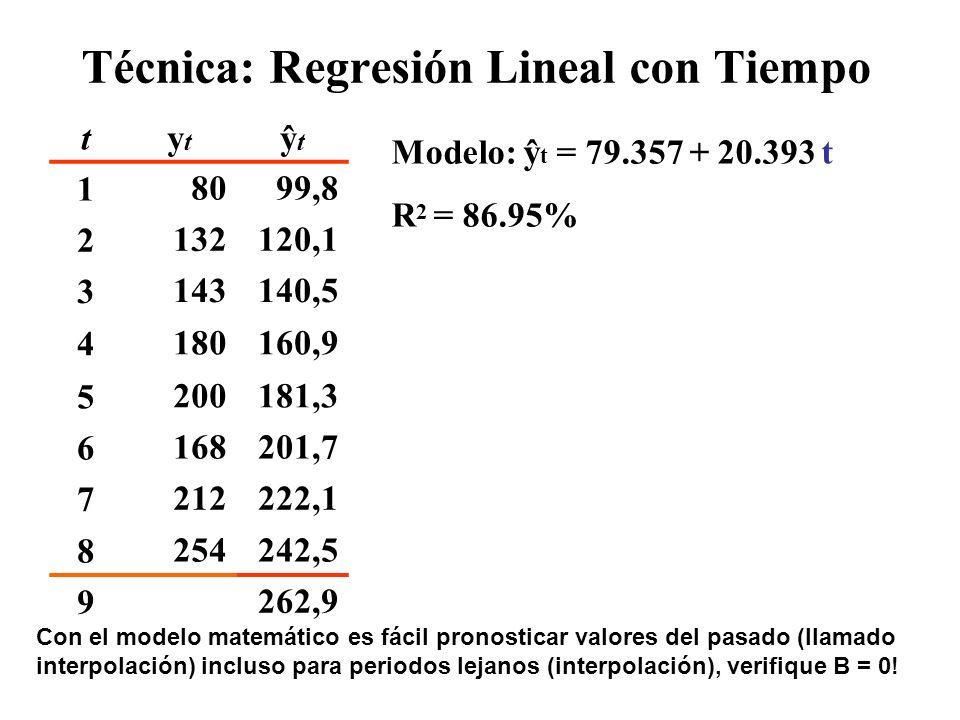 Técnica: Regresión Lineal con Tiempo tytyt ŷtŷt TtTt ŷtŷt 18099,8 2132120,1 3143140,5 4180160,9 5200181,3 6168201,7 7212222,1 8254242,5 9262,9 0,015,7