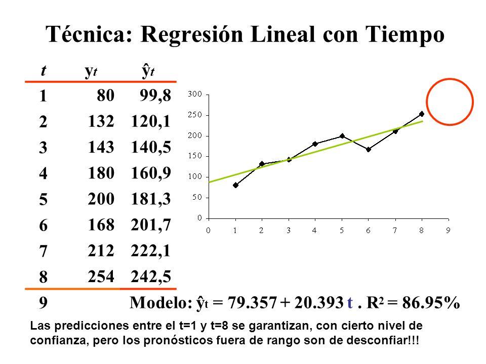 Técnica: Regresión Lineal con Tiempo tytyt ŷtŷt etet |e t |et2et2 |e t |/y t 18099,8 2132120,135 122528% 3143140,5-242457623% 4180160,962 384438% 5200