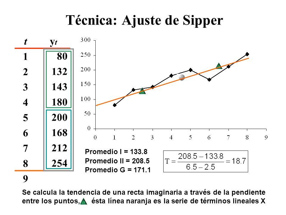 Técnica: Ajuste de Sipper tytyt ŷtŷt etet |e t |et2et2 |e t |/y t 180 21329235 122528% 3143127-242457623% 418010362 384438% 5200165-3333108925% 616813