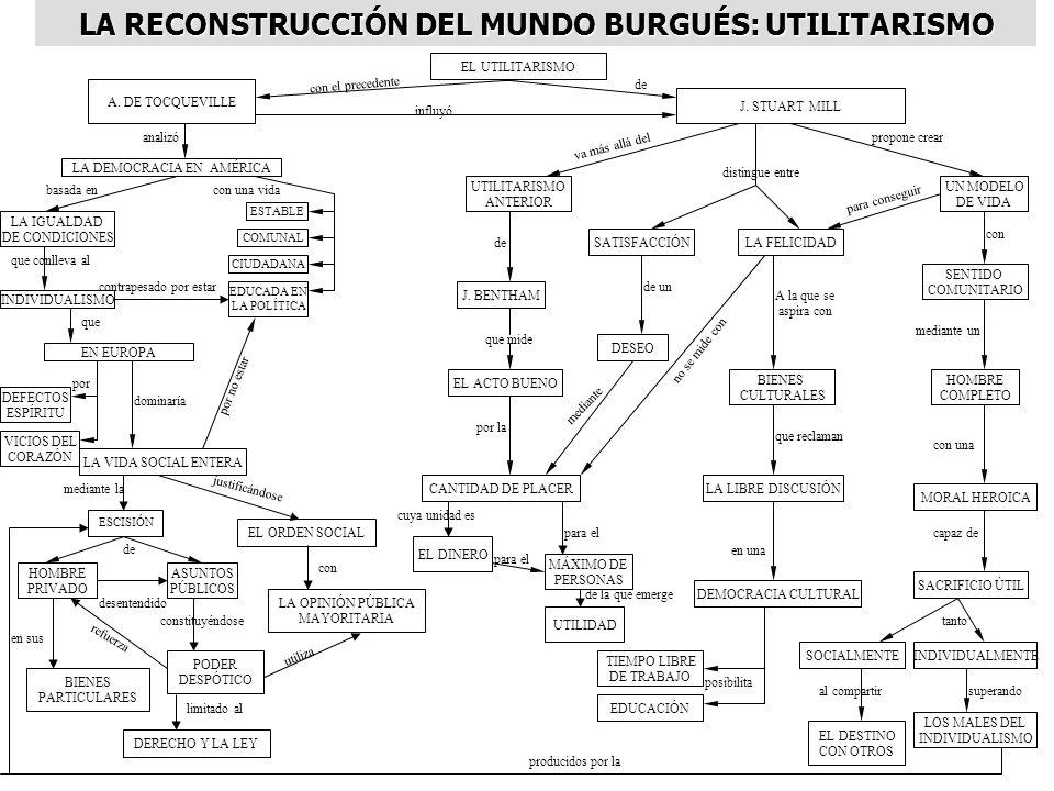 A. DE TOCQUEVILLE analizó LA DEMOCRACIA EN AMÉRICA con el precedente con una vida ESTABLE COMUNAL CIUDADANA EDUCADA EN LA POLÍTICA basada en LA IGUALD
