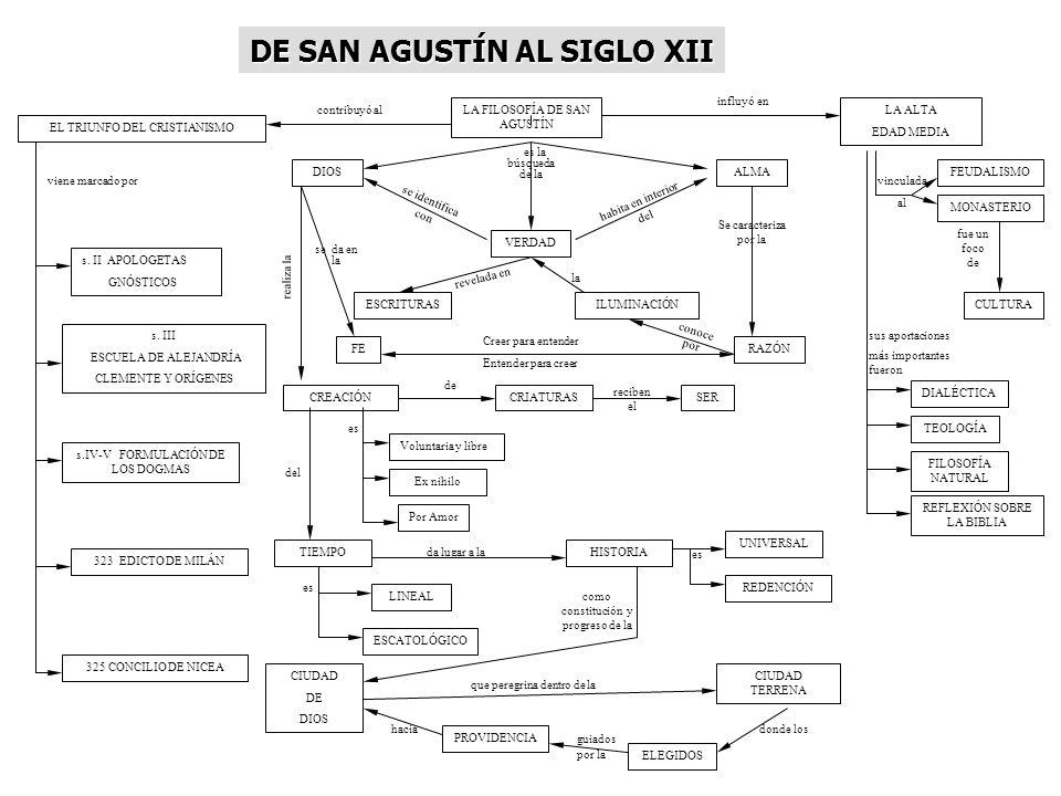 LA FILOSOFÍA DE SAN AGUSTÍN DIOS EL TRIUNFO DEL CRISTIANISMO viene marcado por s. II APOLOGETAS GNÓSTICOS s. III ESCUELA DE ALEJANDRÍA CLEMENTE Y ORÍG