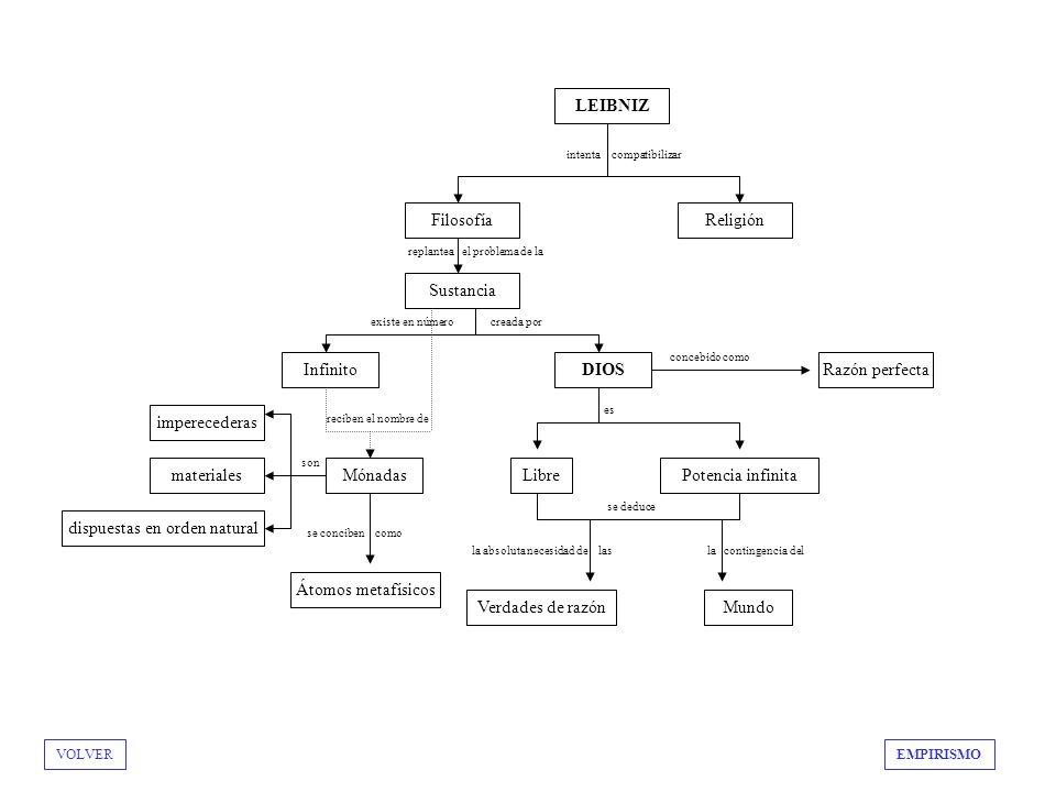 BACON Filosofía experimental R.