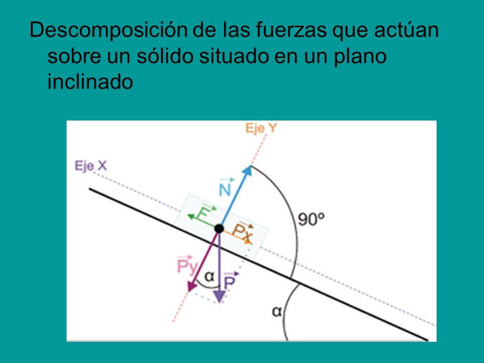 Descomposición de las fuerzas que actúan sobre un sólido situado en un plano inclinado