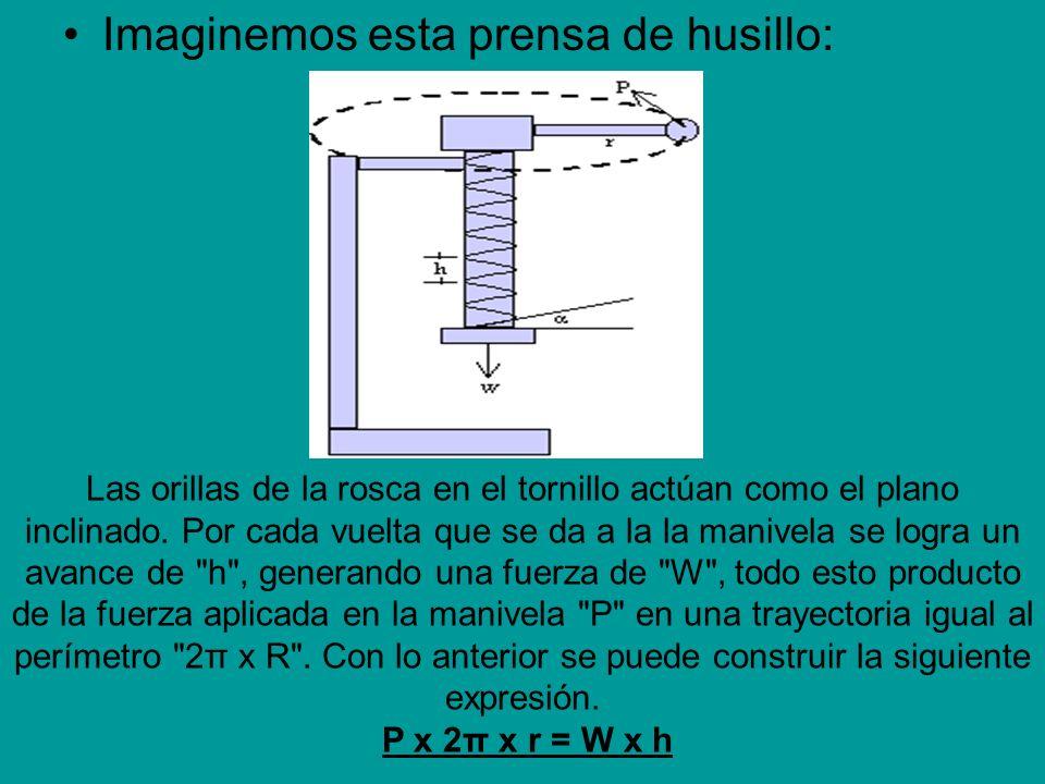 Imaginemos esta prensa de husillo: Las orillas de la rosca en el tornillo actúan como el plano inclinado. Por cada vuelta que se da a la la manivela s