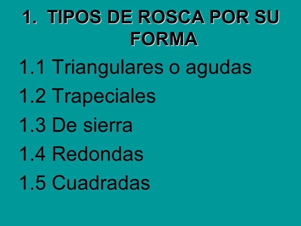 1.TIPOS DE ROSCA POR SU FORMA 1.1 Triangulares o agudas 1.2 Trapeciales 1.3 De sierra 1.4 Redondas 1.5 Cuadradas