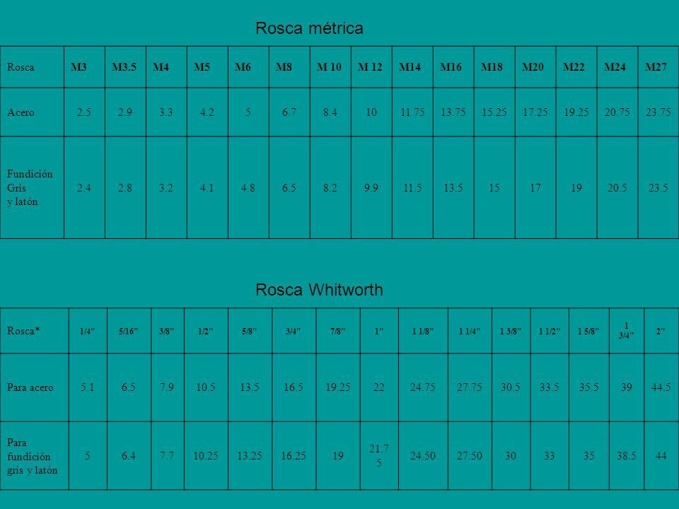 RoscaM3M3.5M4M5M6M8M 10M 12M14M16M18M20M22M24M27 Acero2.52.93.34.256.78.41011.7513.7515.2517.2519.2520.7523.75 Fundición Gris y latón 2.42.83.24.14.86