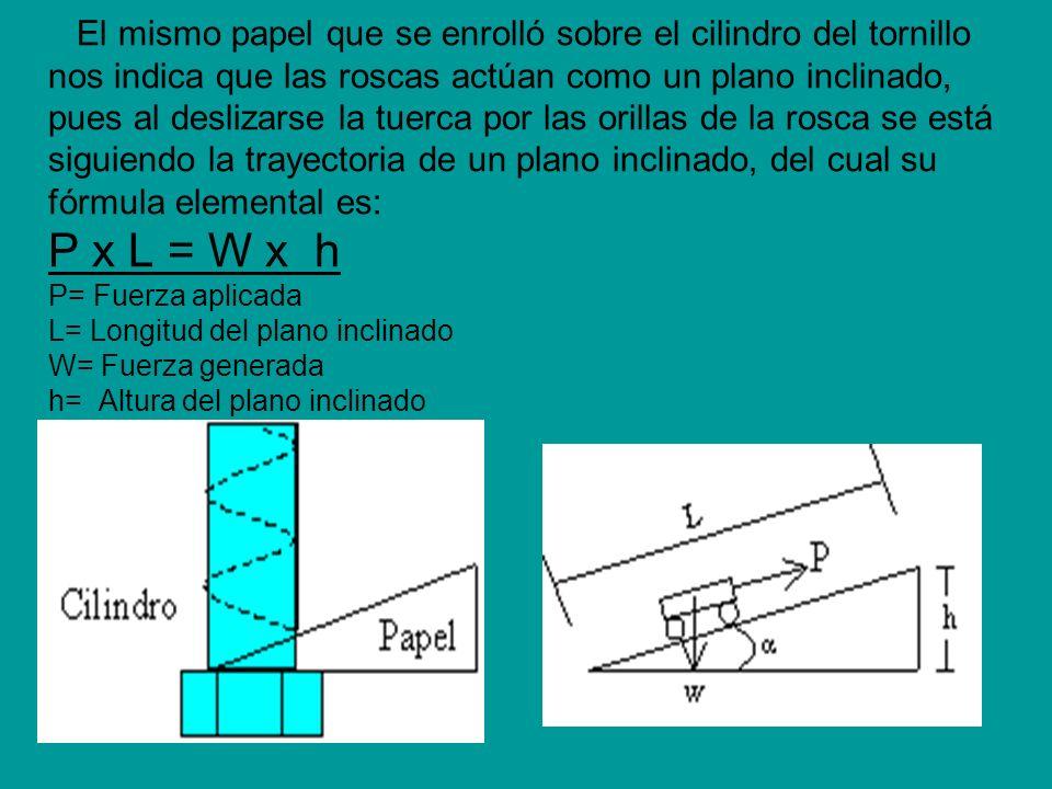 El mismo papel que se enrolló sobre el cilindro del tornillo nos indica que las roscas actúan como un plano inclinado, pues al deslizarse la tuerca po