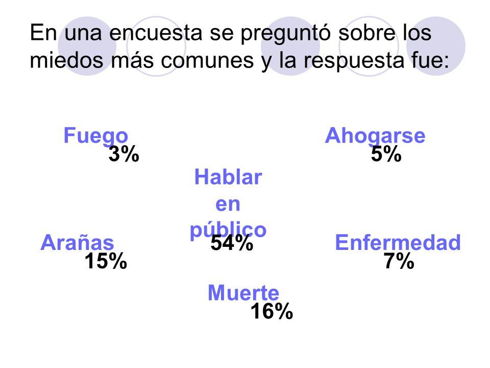 En una encuesta se preguntó sobre los miedos más comunes y la respuesta fue: Fuego 3% Ahogarse 5% Enfermedad 7% Arañas 15% Muerte 16% Hablar en públic