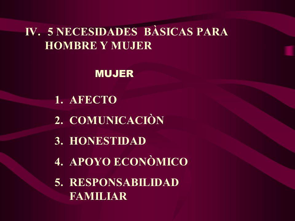IV. 5 NECESIDADES BÀSICAS PARA HOMBRE Y MUJER 1.AFECTO 2.COMUNICACIÒN 3.HONESTIDAD 4.APOYO ECONÒMICO 5.RESPONSABILIDAD FAMILIAR