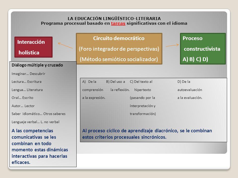 LA EDUCACIÓN LINGÜÍSTICO-LITERARIA Programa procesual basado en tareas significativas con el idioma Interacción holística Circuito democrático (Foro i