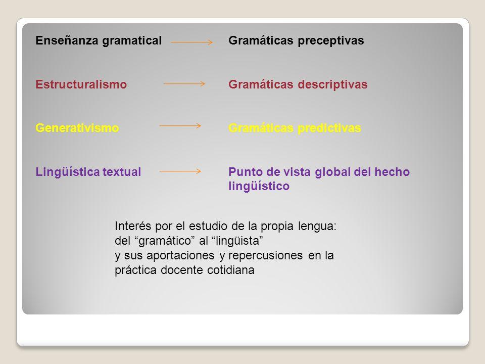 Enseñanza gramatical Estructuralismo Generativismo Lingüística textual Gramáticas preceptivas Gramáticas descriptivas Gramáticas predictivas Punto de