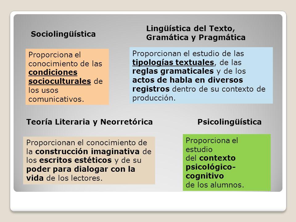 Sociolingüística Lingüística del Texto, Gramática y Pragmática PsicolingüísticaTeoría Literaria y Neorretórica Proporciona el conocimiento de las cond