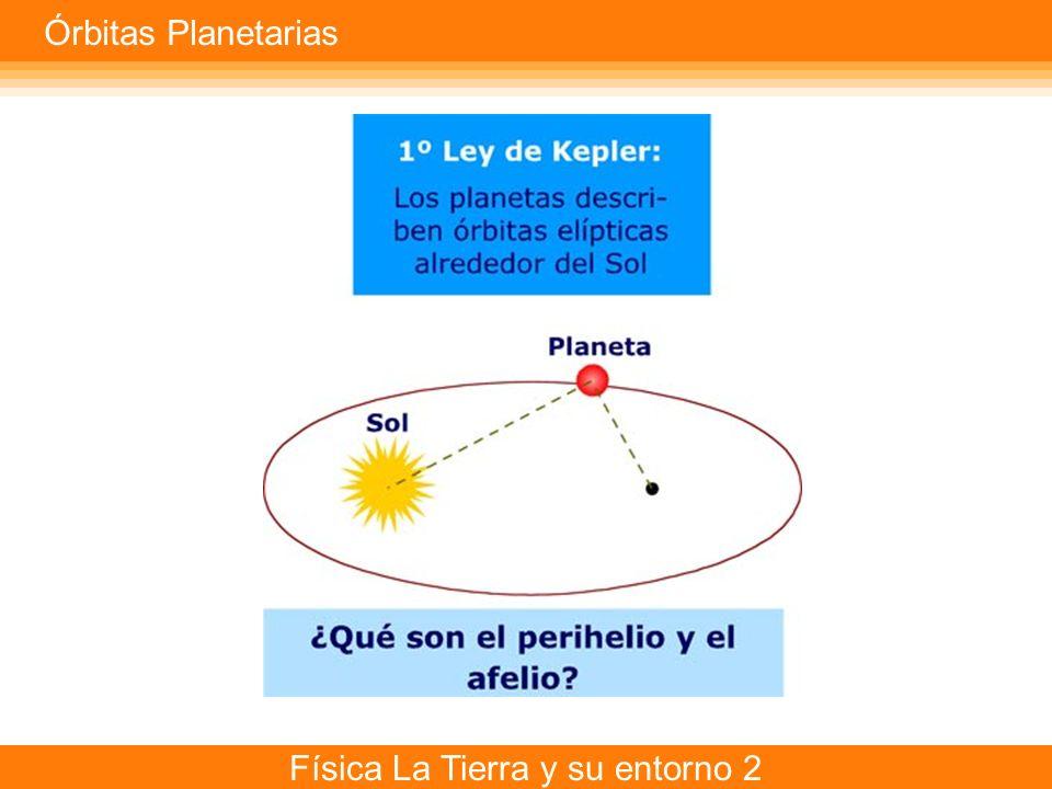Física La Tierra y su entorno 2 Órbitas Planetarias