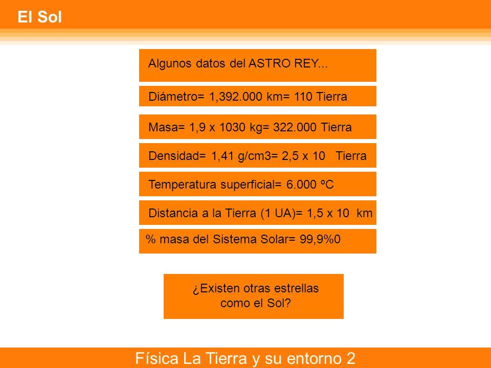 Física La Tierra y su entorno 2 El Sol Algunos datos del ASTRO REY... Diámetro= 1,392.000 km= 110 Tierra Masa= 1,9 x 1030 kg= 322.000 Tierra Densidad=