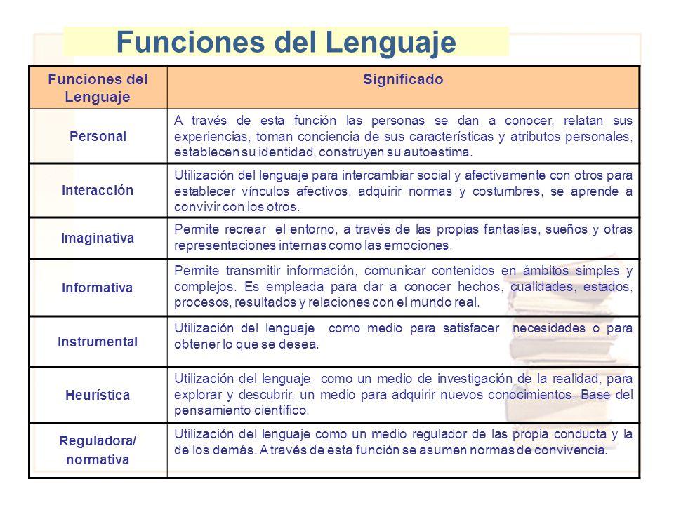 Funciones del Lenguaje Significado Personal A través de esta función las personas se dan a conocer, relatan sus experiencias, toman conciencia de sus