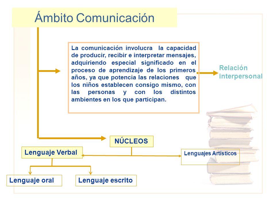 Ámbito Comunicación Lenguaje Verbal Lenguajes Artísticos La comunicación involucra la capacidad de producir, recibir e interpretar mensajes, adquirien