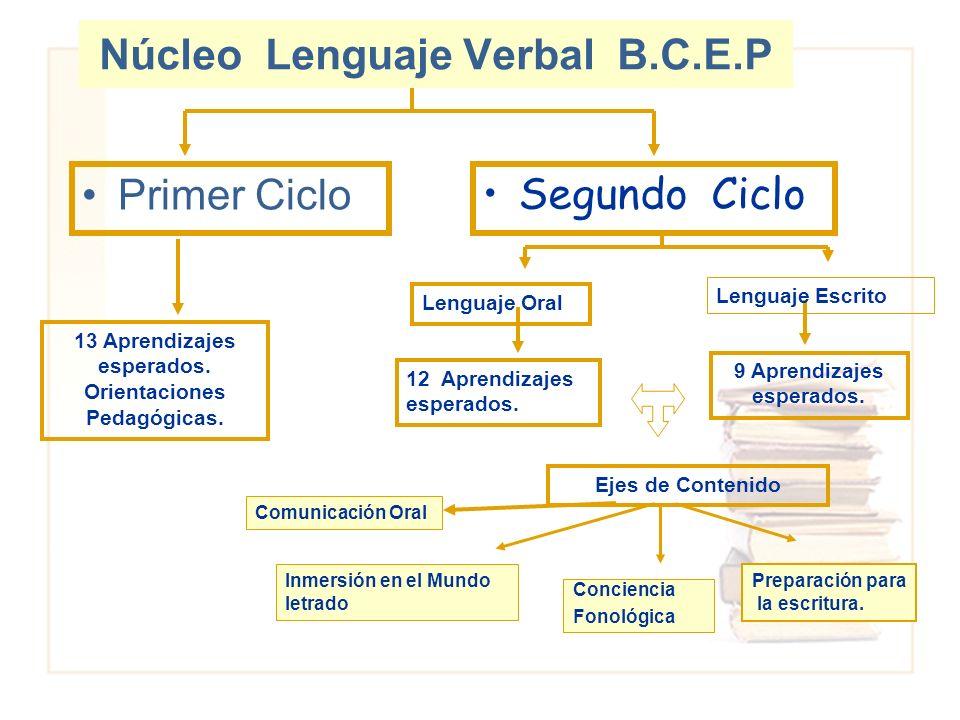 Primer Ciclo Segundo Ciclo 13 Aprendizajes esperados. Orientaciones Pedagógicas. Lenguaje Oral Lenguaje Escrito 12 Aprendizajes esperados. 9 Aprendiza