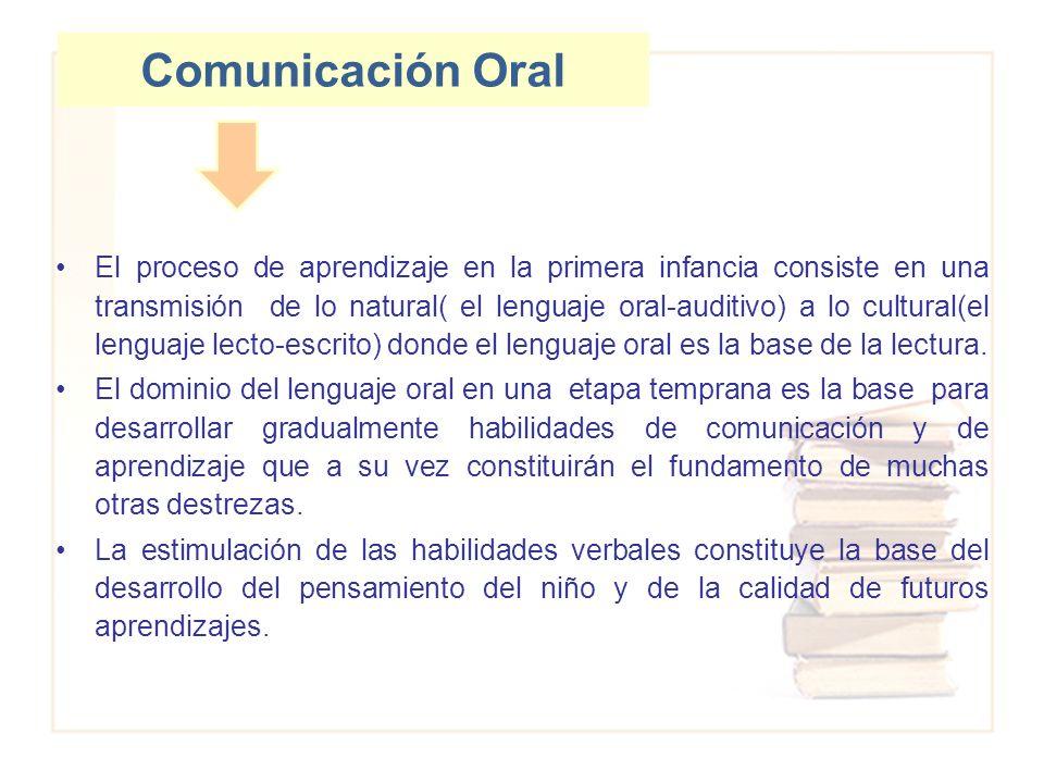 Comunicación Oral El proceso de aprendizaje en la primera infancia consiste en una transmisión de lo natural( el lenguaje oral-auditivo) a lo cultural