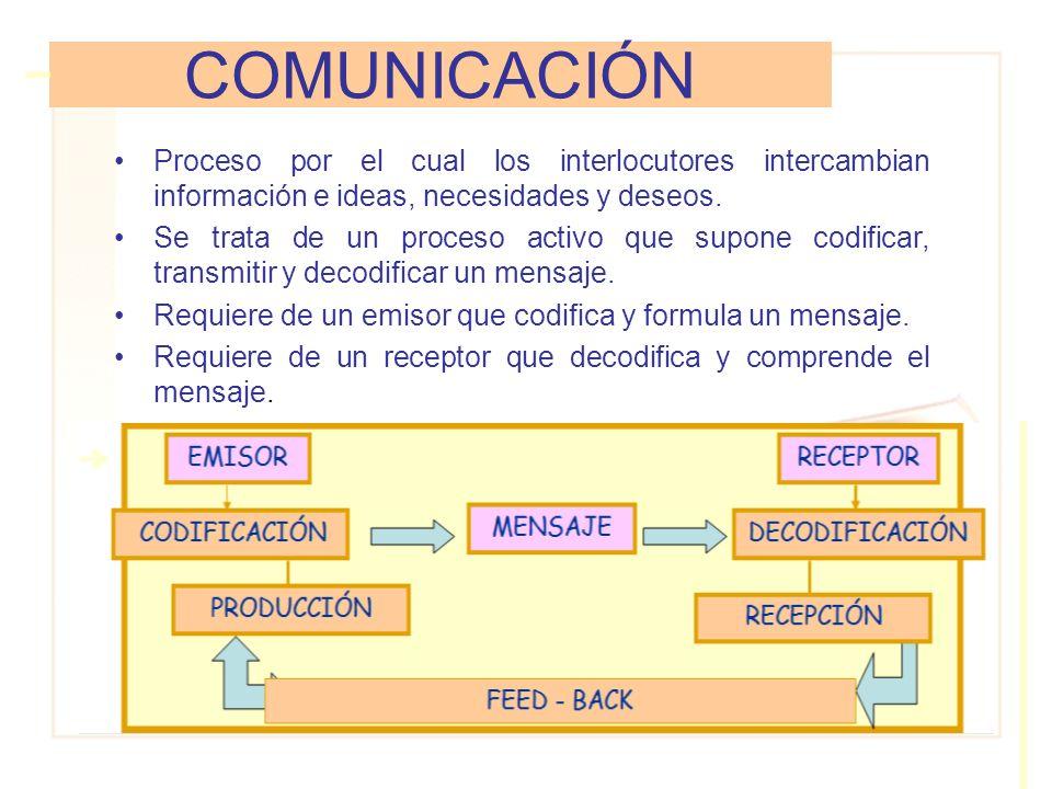 COMUNICACIÓN Proceso por el cual los interlocutores intercambian información e ideas, necesidades y deseos. Se trata de un proceso activo que supone c
