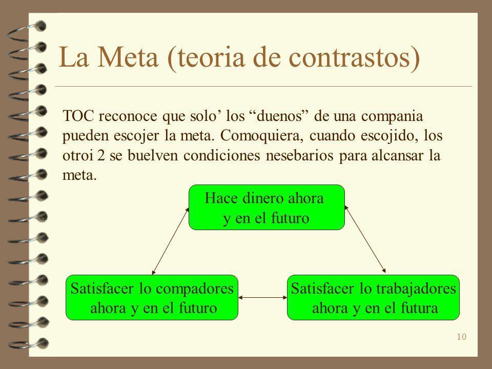 10 La Meta (teoria de contrastos) Satisfacer lo compadores ahora y en el futuro Hace dinero ahora y en el futuro Satisfacer lo trabajadores ahora y en
