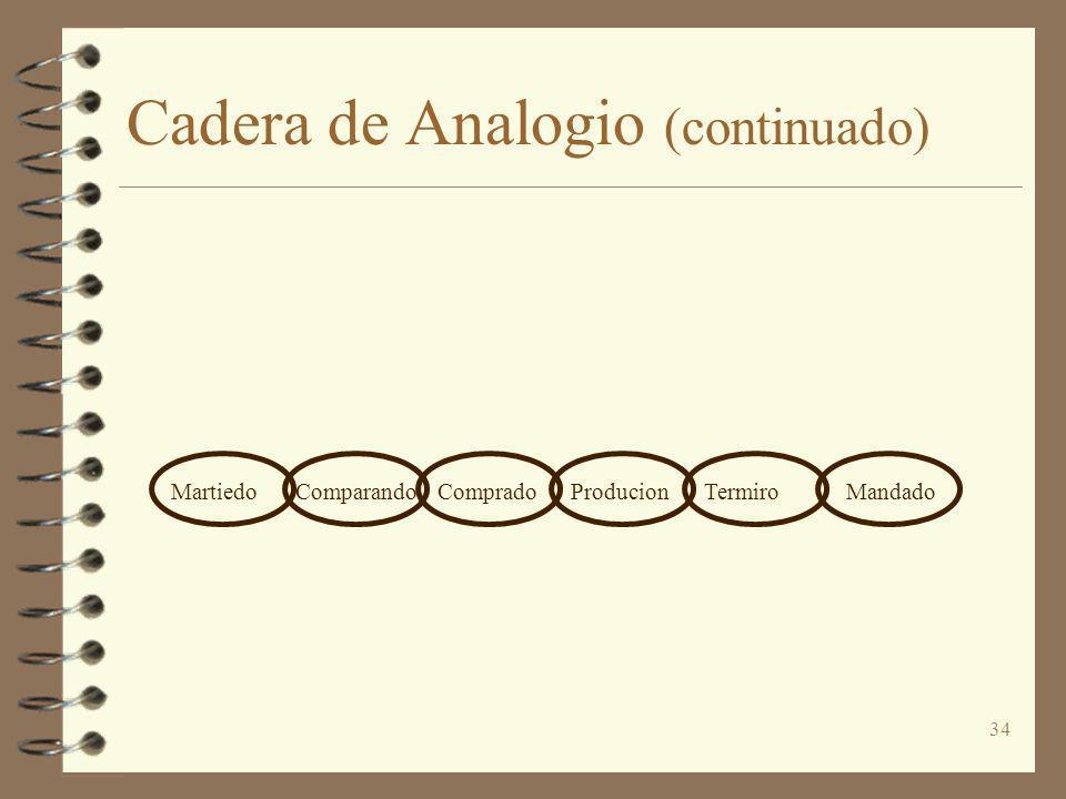 34 Cadera de Analogio (continuado) MartiedoComparandoCompradoProducionTermiroMandado