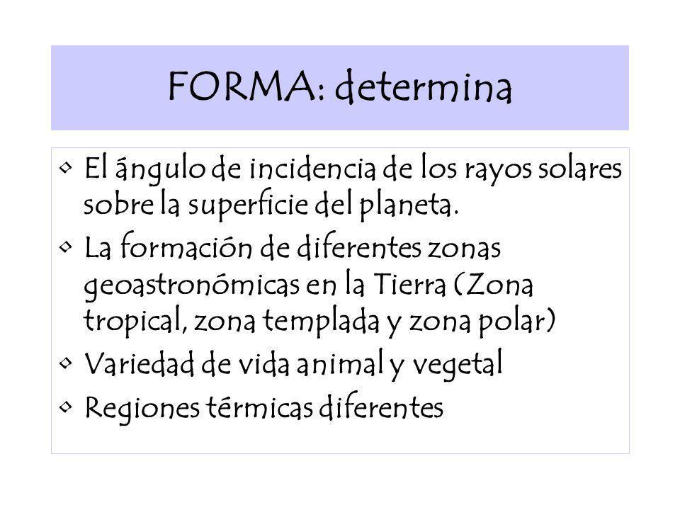 FORMA: determina El ángulo de incidencia de los rayos solares sobre la superficie del planeta. La formación de diferentes zonas geoastronómicas en la