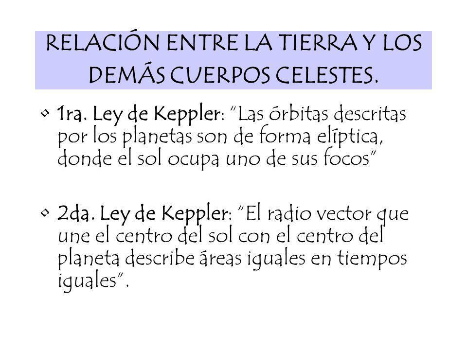 RELACIÓN ENTRE LA TIERRA Y LOS DEMÁS CUERPOS CELESTES. 1ra. Ley de Keppler: Las órbitas descritas por los planetas son de forma elíptica, donde el sol