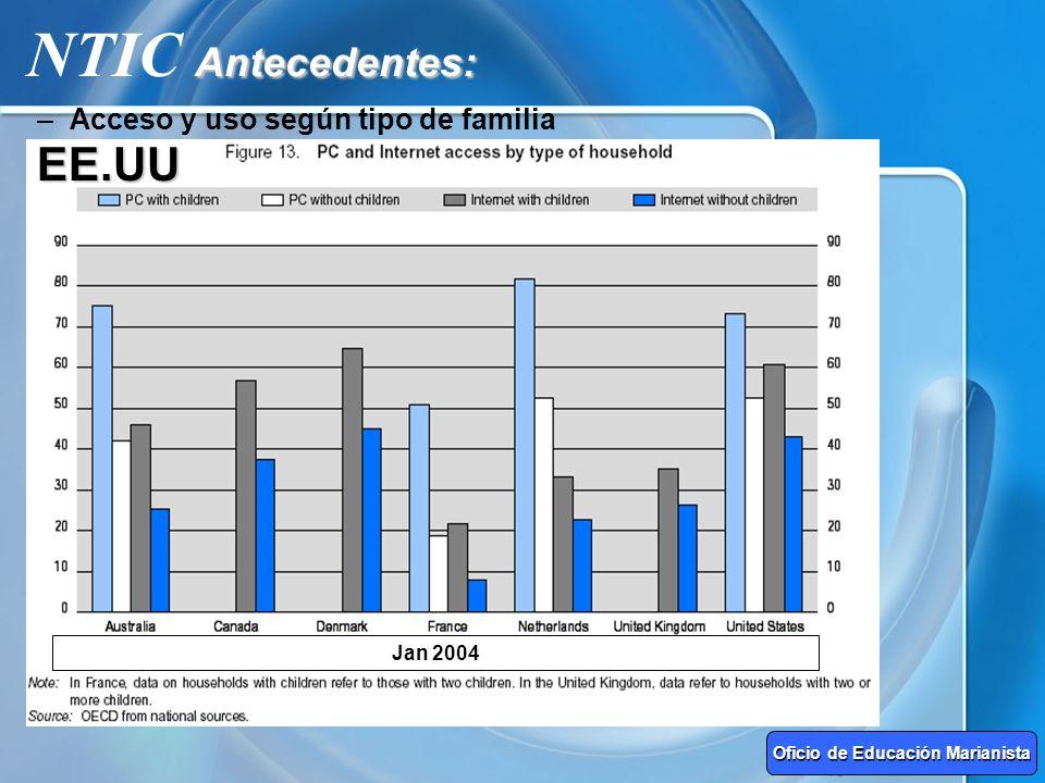 –Acceso y uso según tipo de familia Antecedentes: NTIC Antecedentes:EE.UU Jan 2004 Oficio de Educación Marianista