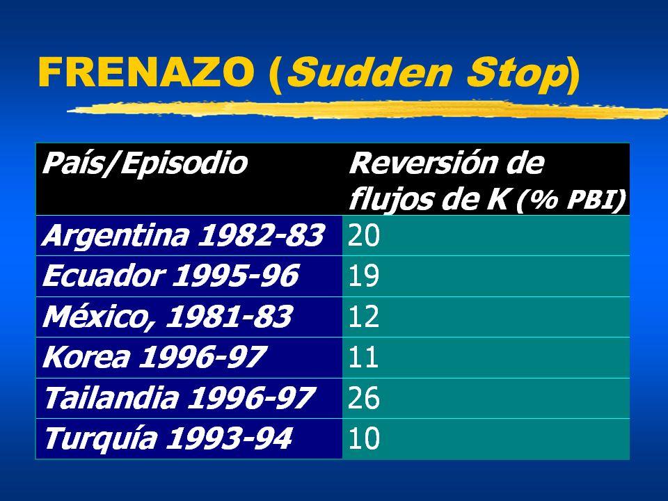 Inversión Externa Directa zHa reemplazado a todos los otros flujos zSurge luego del Tequila zNo es necesariamente estable zDado que IED cae con la recesión de EEUU, ésta podría resultar en una caída aún mayor de los flujos de capitales a la región.