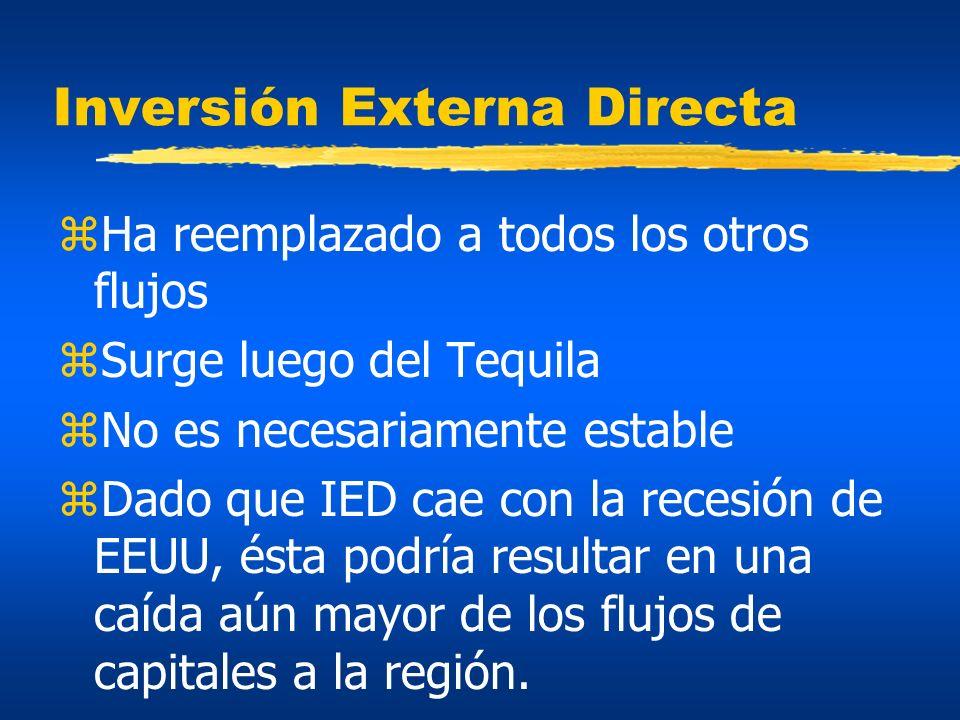 Inversión Directa Externa: la nueva fuente de fondos -50 0 50 100 150 200 250 758085909500 comienza la globalización financiera--> Fuente: WEO, IMF, Mayo 2001 Tequila--> IED-> TOTAL--->