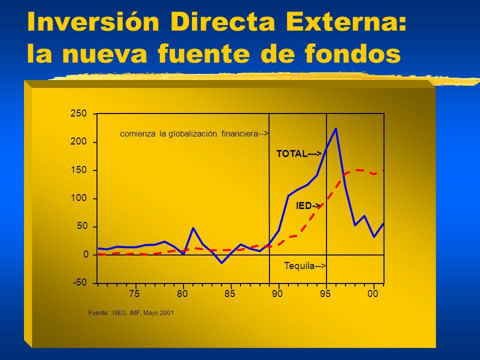 Inversión Directa Externa: la nueva fuente de fondos -50 0 50 100 150 200 250 758085909500 comienza la globalización financiera--> Fuente: WEO, IMF, M